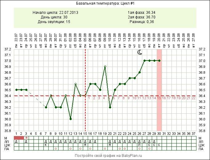 что базальная температура 36 8 при беременности русского языка применением