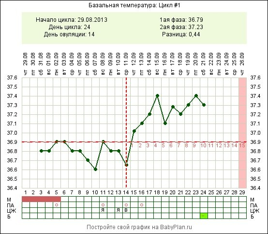 Всегда ли у беременных температура 37 7