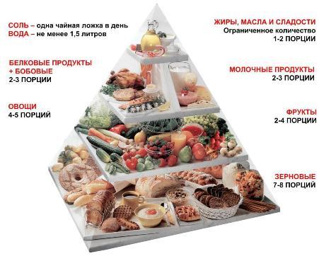 меню правильного питания чтобы похудеть