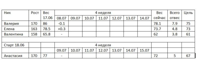 1неделя 3день обед запись пользователя руличка:) (rylichka) в.