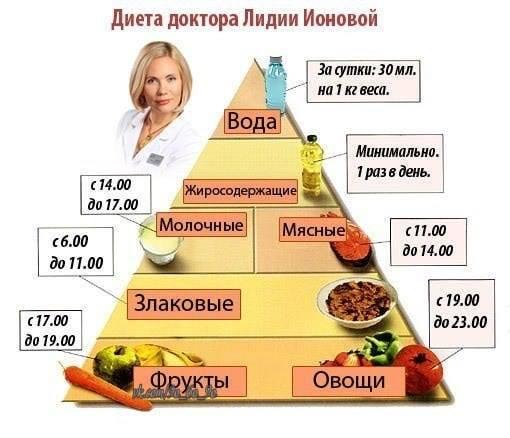 хочу похудеть)))