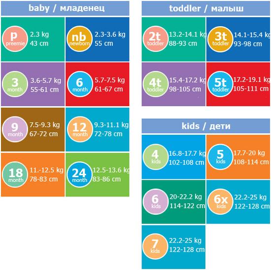 Рост, вес и размер одежды деток