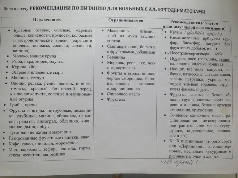 Список Гипоаллергенной Диеты. Гипоаллергенная диета список продуктов